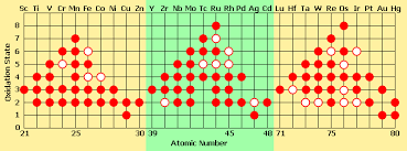 Where Are The Metals Located On The Periodic Table Transition Metal New World Encyclopedia