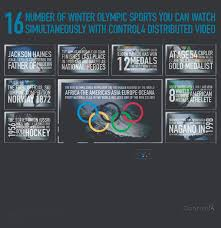 winter olympics u2014facts u0026 video wall infographic home automation