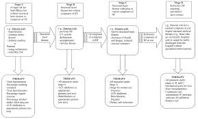journal of management style guide acc aha guidelines for the evaluation and management of chronic
