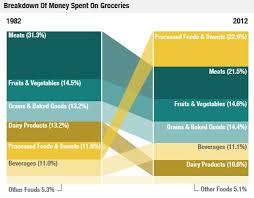 the american diet in 1 chart u2013 mother jones