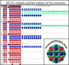 C Element Periodic Table Creating The Familiar Periodic Table Via Mcas Electron Orbital Filling
