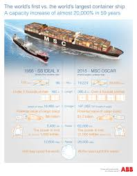maritime cargo vessels is bigger better abb