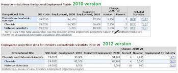 us bureau labor statistics chemjobber bureau of labor statistics projects 4 chemist