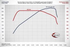 Porsche Macan Specs - porsche macan turbo by techart packs whopping power automotorblog