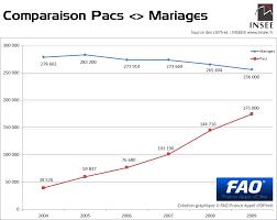 mariage pacs sociologie le mariage progressivement remplacé par le pacs