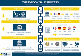 european commission u0027s new e book rules worry booksellers