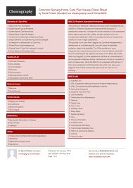 common nursing home care plan issues cheat sheet by davidpol