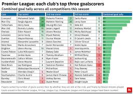 premier league goals table liverpool s front three show no mersey at the top of the goalscoring