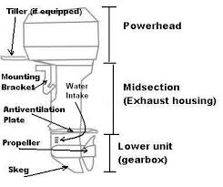 boat engine parts diagram boat wiring diagrams instruction