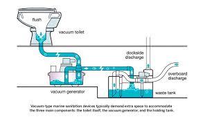 vacuflush toilets u0026 generators