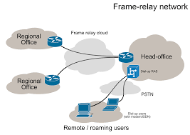 How to Configure Frame Relay in Packet Tracer