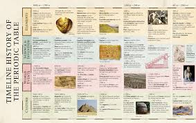 Periodic Table Timeline Mathematics An Illustrated History Of Numbers U0027 Is Fascinating