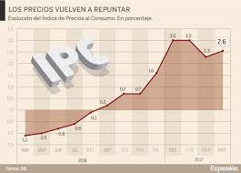 cuanto es el incremento del ipc ao 2016 el ipc sube hasta el 2 6 en abril por los precios turísticos y la
