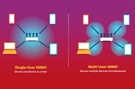 Understanding Home Network Design by How Mu Mimo Wi Fi Works Pcworld