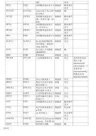 si鑒e auto 360 cn103998935a hsp90 combination therapy patents