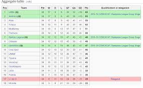 liga mx table 2017 liga mx vs football league chionship football forums uk