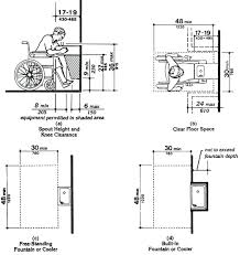 Ada Guidelines Bathrooms Handicapped Sinks Requirements Sinks Ideas