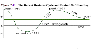 principles of macroeconomics section 7 business cycles