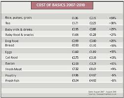 average cost of food 4 healthy tips to average weekly cost of nutrisystem