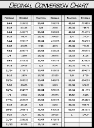 fraction to decimal conversion table decimal conversion chart farwest corrosion control decimal