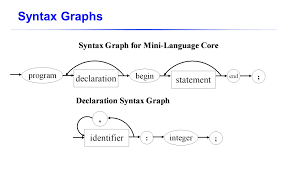 csc 7101 programming language structures spring ppt video online
