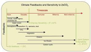 climate sensitivity single study syndrome