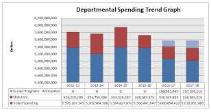 15 Cabinet Positions Departmental Performance Report 2014 15