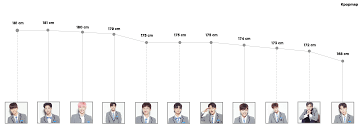 picture height who are the tallest and shortest wanna one kpopmap