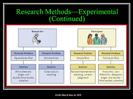 What Are Double Blind Studies Introduction To Psychology U0026 Its Research Methods Ppt Video
