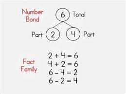 number fact families mathematics the importance of number bonds