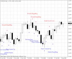 reversal pattern recognition pattern recognition v1 0 indicator for metatrader 4 forex mt4