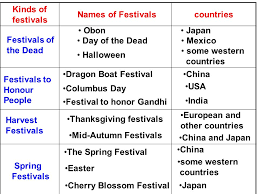 unit 1 festival around the world ppt