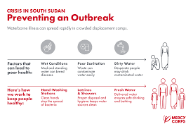 How To Clean House Fast by Quick Facts What You Need To Know About The South Sudan Crisis