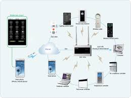 smart home solutions shinasystem business fields home network solutions