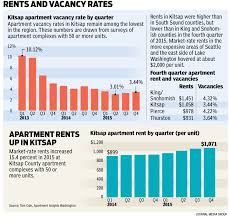 Average Apartment Rent By Zip Code As Housing Market Soars Poorest Renters Are Priced Out