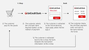 unicredit login services