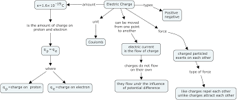 electrostatics class 12 and iitjee summary pdf download