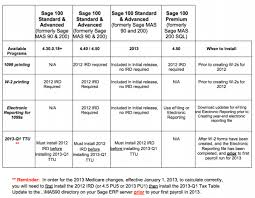 W 4 Withholding Table 2013 Tax Table Update For Sage 100 Erp Aka Mas90 And Mas200 Now