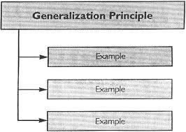 high yield math learning for longhorns generalization principle