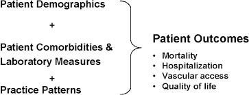 the dialysis outcomes and practice patterns study dopps design