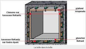 comment insonoriser une chambre principe de la boite dans la boite