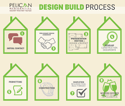 home design and remodeling process pelican residential design build small home