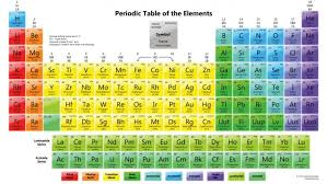 show me the periodic table new show me the periodic table of elements periodik tabel