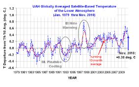 average global temperature by year table did global warming stop in strike 1998 strike strike 1995