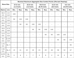 aashto clear zone table gradation test pavement interactive