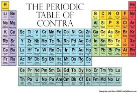 Periodic Table Ti Periodic Table Of Programmable Logic Ee Times