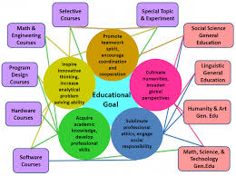 Responsibilities Of A Engineer Educational Goals And Core Abilities Computer Science