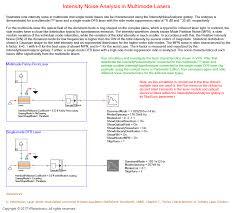 vpiphotonics u2013 laser characterization