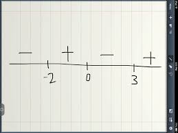 algebra precalculus sketch the graph of the polynomial function