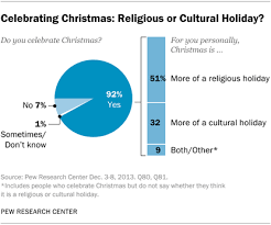religion that does not celebrate holidays the best 2017